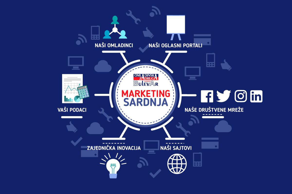 Reklamiranje na sajtu | Marketing saradnja - Omladinska zadruga Bulevar